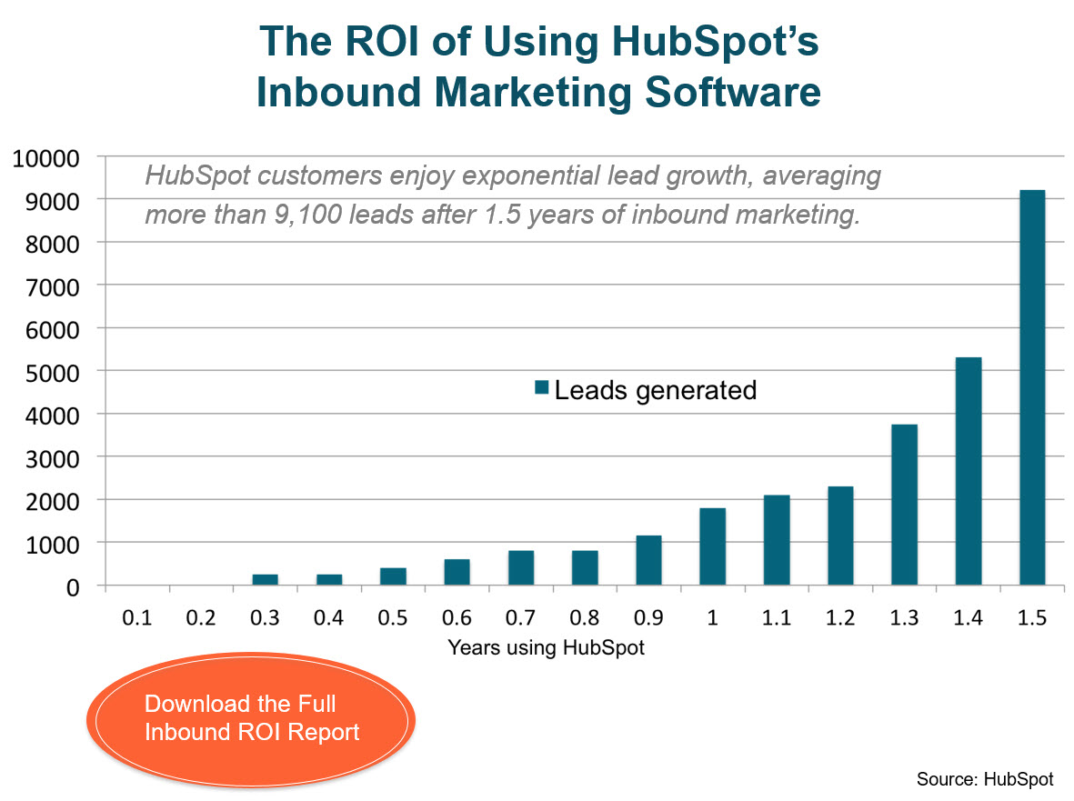 HubSpot ROI Graph - Results On Using Inbound Marketing Company