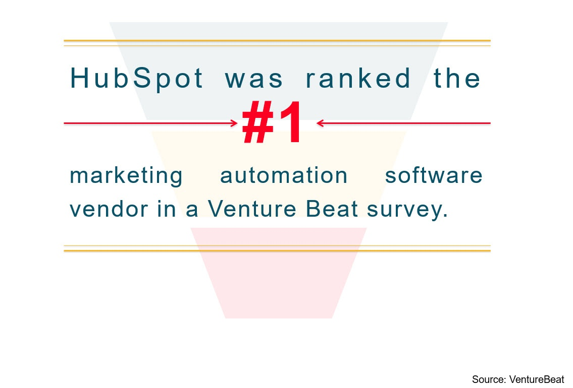 Hubspot Ranked Number One By VentureBeat Survey