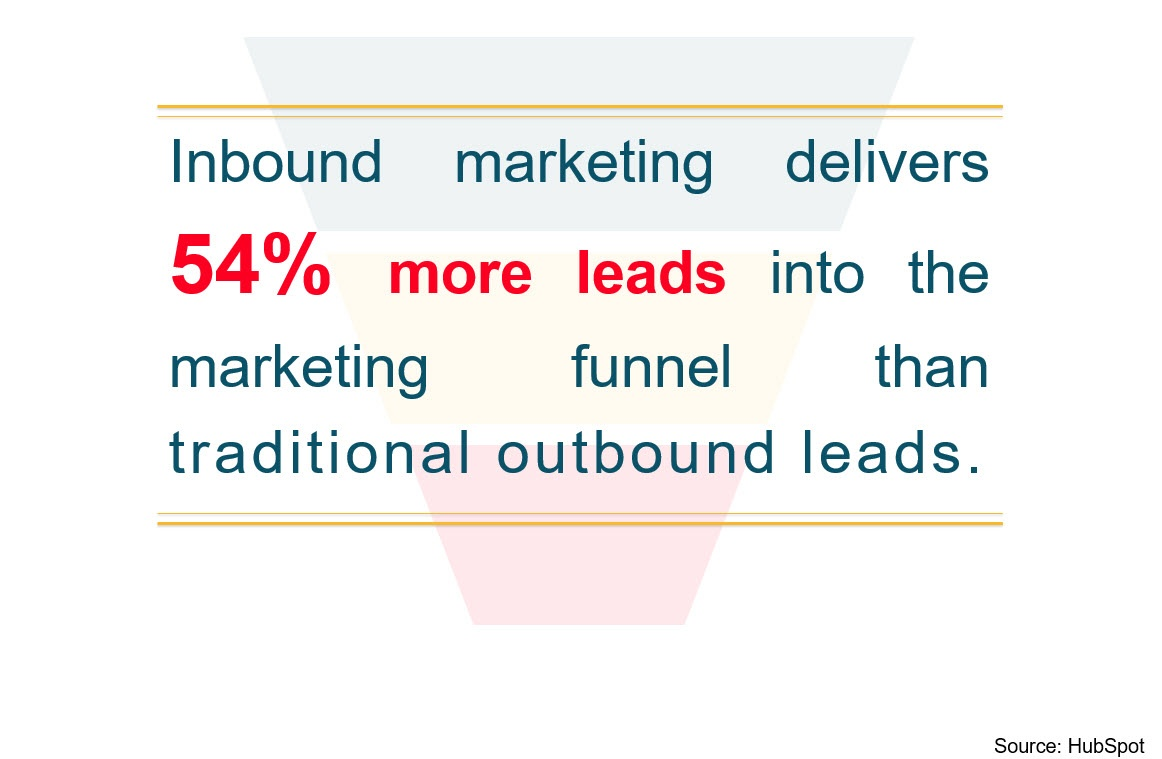 Inbound vs Outbound Marketing Comparision For Lead GEeneration